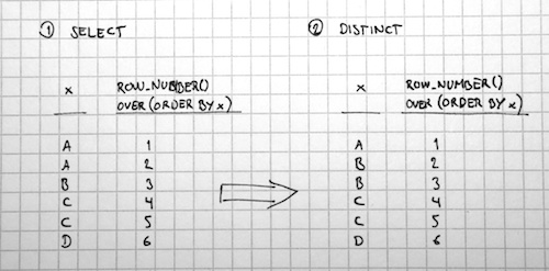 DISTINCT ROW_NUMBER()