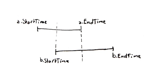 Interval overlap