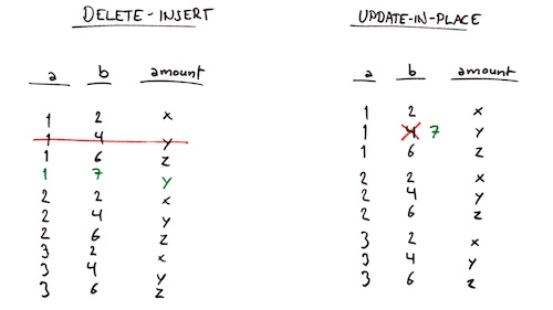 Delete-insert vs update-in-place