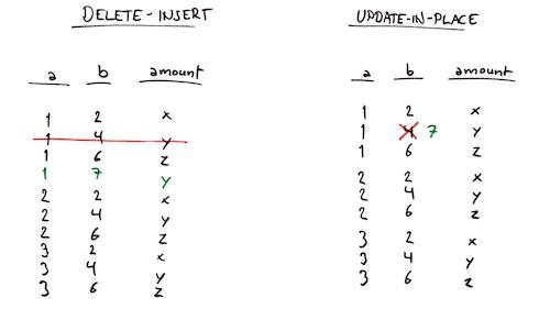 Delete-insert vs update-in-place