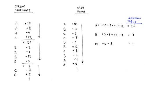 Stream aggregate vs Hash match aggregate