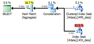 Query 2, concatenation and hash match