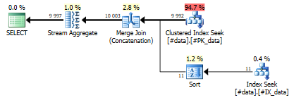Query 3, Merge Join (Concatenate)