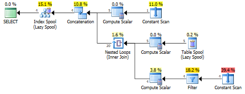 Fibonacci, recursive CTE