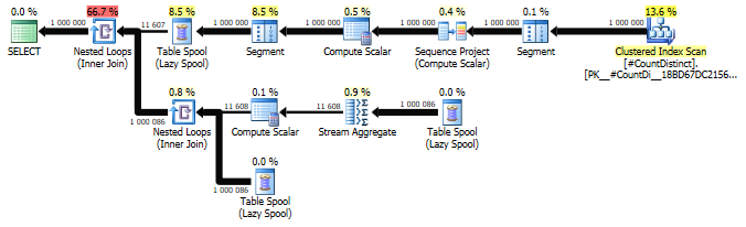 Windowed SUM(DISTINCT) using ROW_NUMBER()